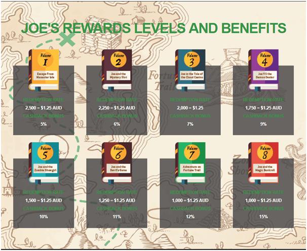 Joe Fortune rewards