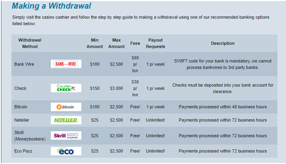 Making a withdrawal
